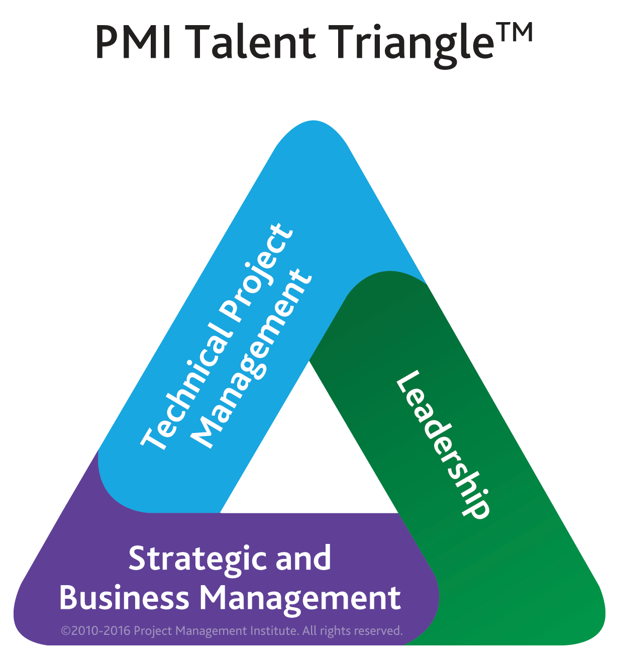 pmi-talent-triangle-updated-01-05-2016